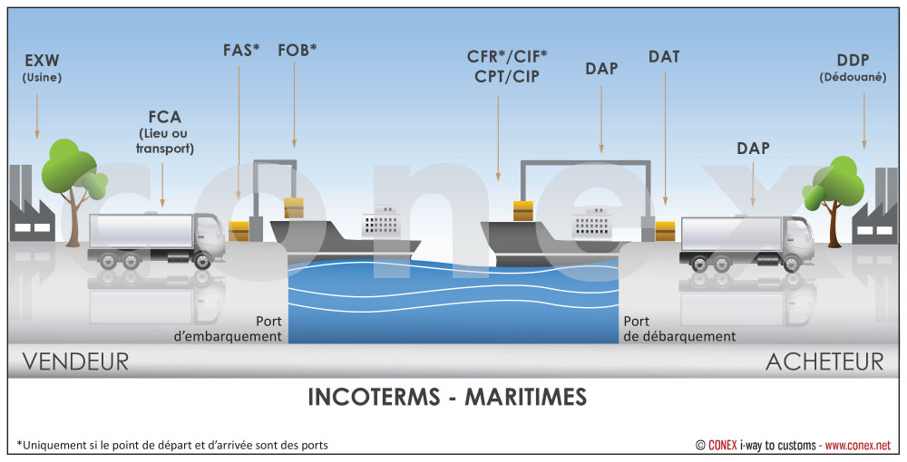 INCOTERMS – Italfreight
